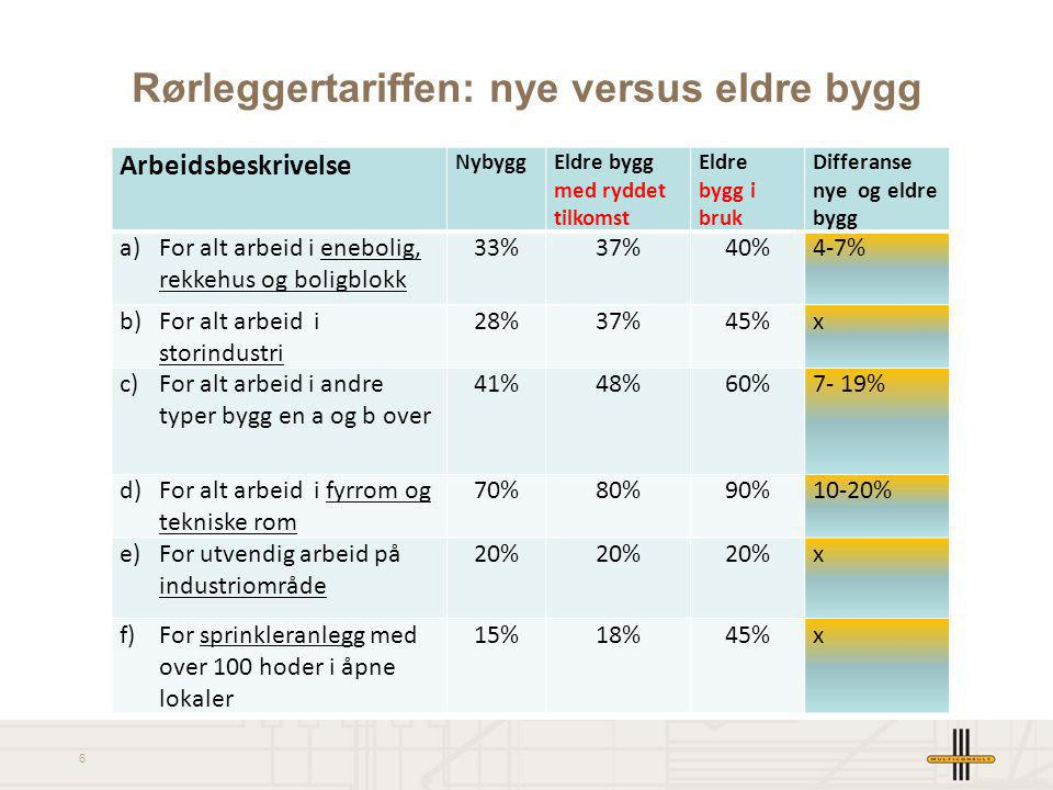 Rørleggertariffen: nye versus eldre bygg
