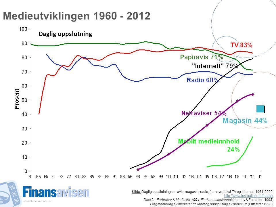 Medieutviklingen 1960 - 2012 Daglig oppslutning