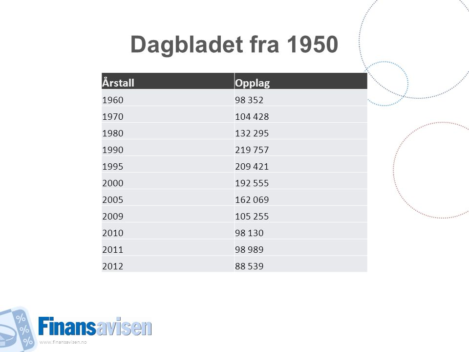 Dagbladet fra 1950 Årstall Opplag 1960 98 352 1970 104 428 1980