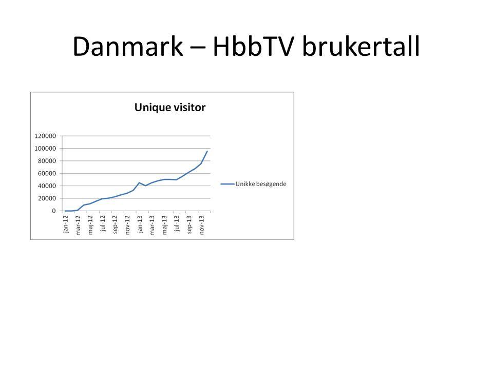Danmark – HbbTV brukertall
