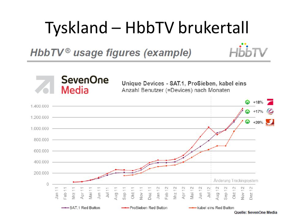 Tyskland – HbbTV brukertall