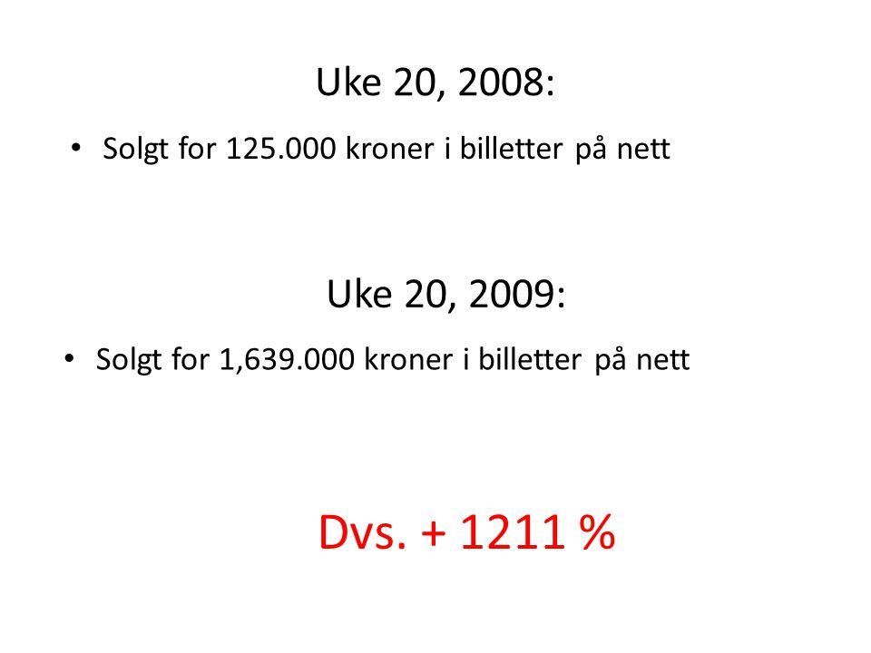 Uke 20, 2008: Solgt for 125.000 kroner i billetter på nett. Uke 20, 2009: Solgt for 1,639.000 kroner i billetter på nett.