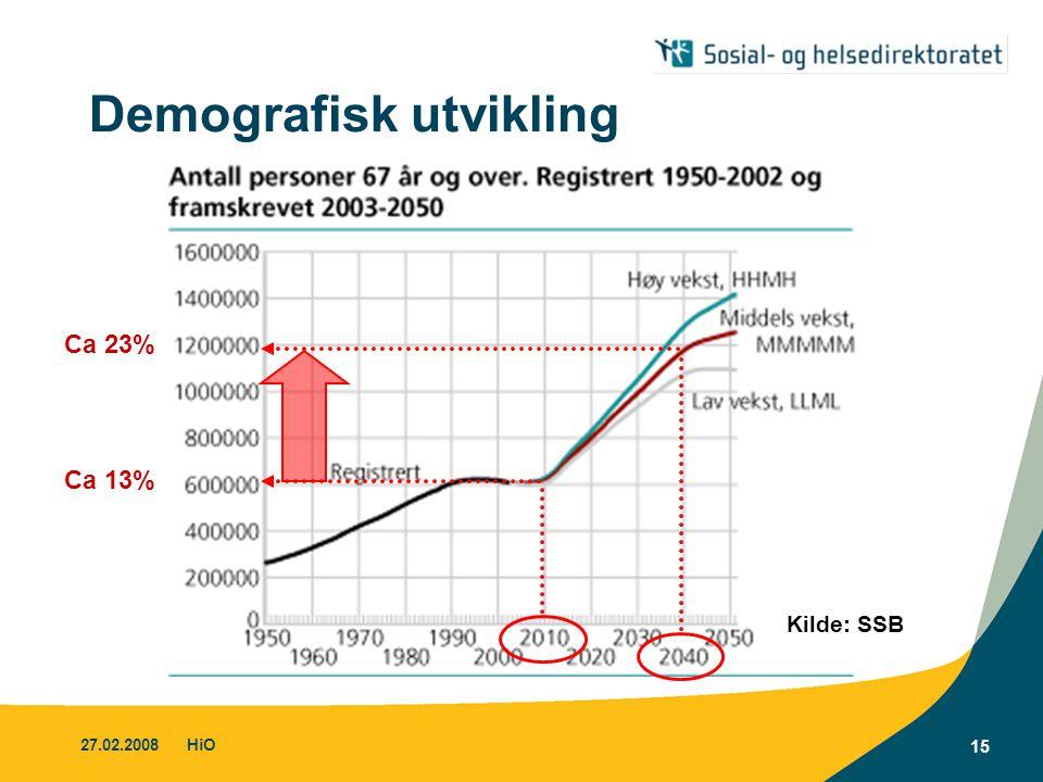 Demografisk utvikling