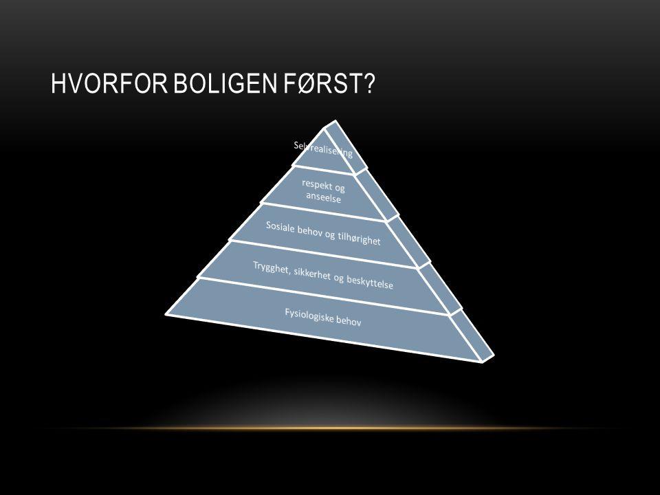 Hvorfor boligen først Maslows behovspyramide Selvrealisering