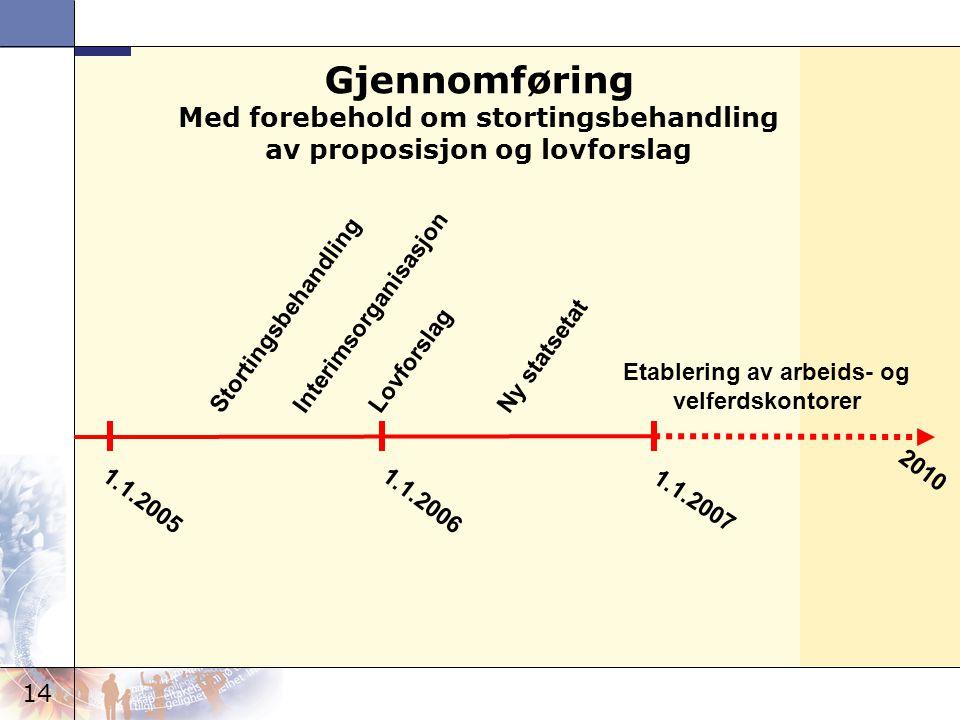 Gjennomføring Med forebehold om stortingsbehandling av proposisjon og lovforslag. Stortingsbehandling.