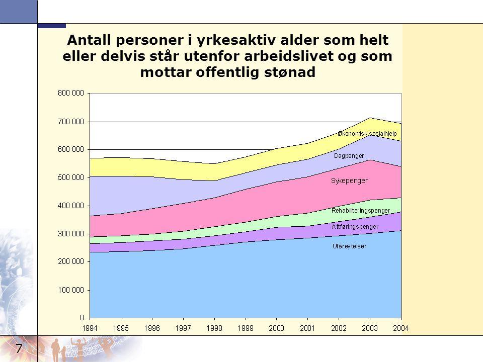 Antall personer i yrkesaktiv alder som helt eller delvis står utenfor arbeidslivet og som mottar offentlig stønad