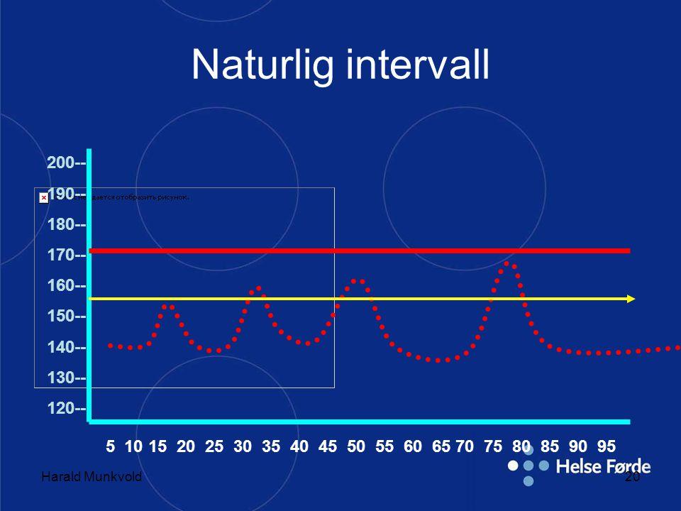 Naturlig intervall 200-- 190-- 180-- 170-- 160-- 150-- 140-- 130--