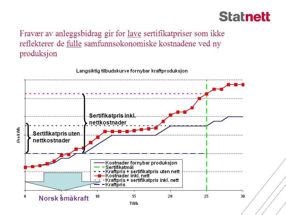 Fravær av anleggsbidrag gir for lave sertifikatpriser som ikke reflekterer de fulle samfunnsøkonomiske kostnadene ved ny produksjon