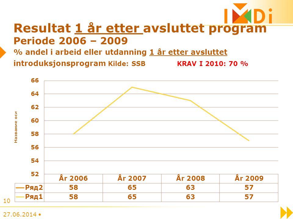 Resultat 1 år etter avsluttet program Periode 2006 – 2009 % andel i arbeid eller utdanning 1 år etter avsluttet introduksjonsprogram Kilde: SSB KRAV I 2010: 70 %