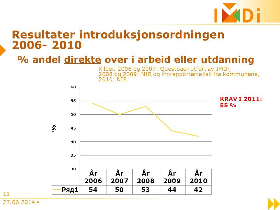 Resultater introduksjonsordningen 2006- 2010