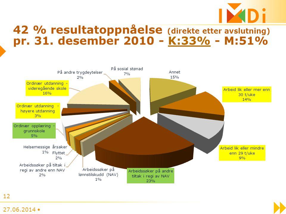 42 % resultatoppnåelse (direkte etter avslutning) pr. 31
