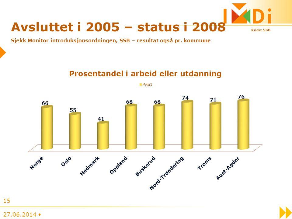 Avsluttet i 2005 – status i 2008 Kilde: SSB Sjekk Monitor introduksjonsordningen, SSB – resultat også pr. kommune
