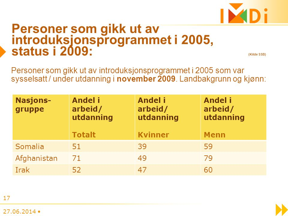 Personer som gikk ut av introduksjonsprogrammet i 2005, status i 2009: (Kilde SSB)