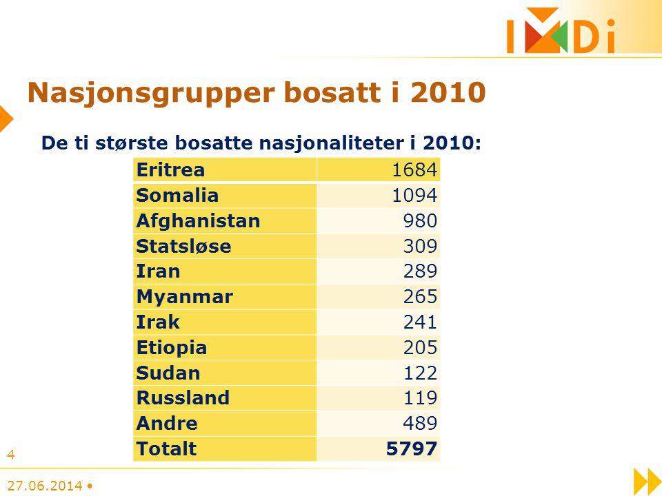 Nasjonsgrupper bosatt i 2010