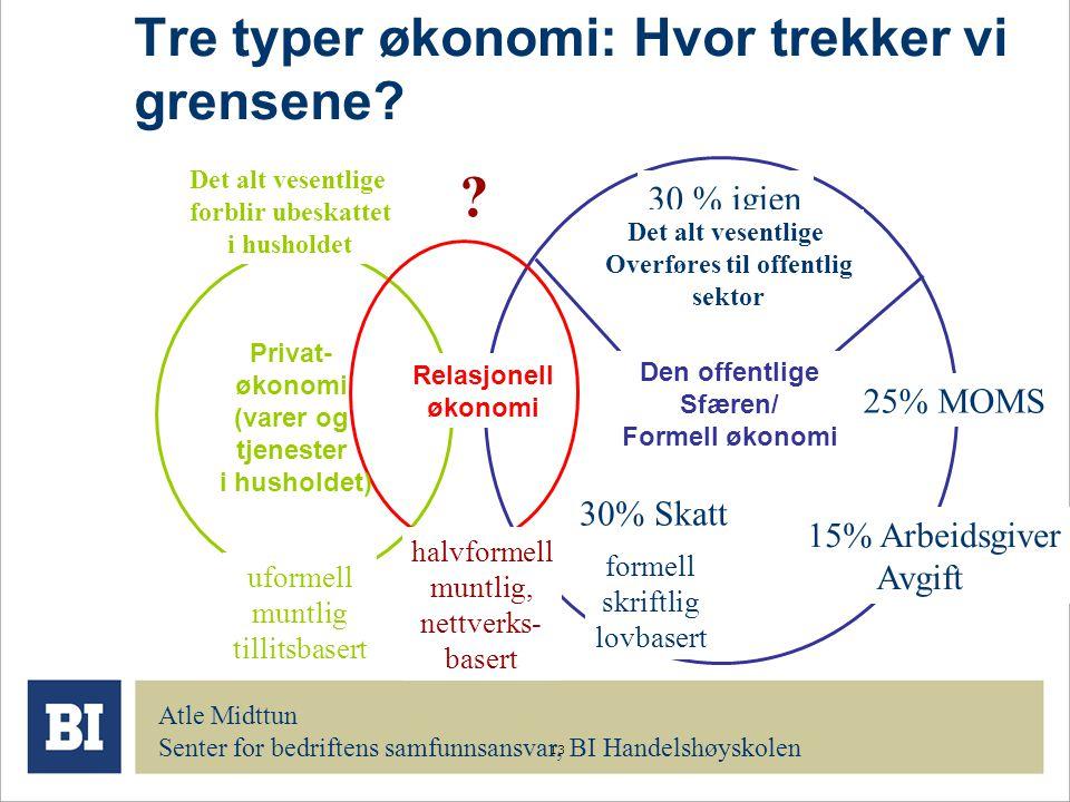 Tre typer økonomi: Hvor trekker vi grensene