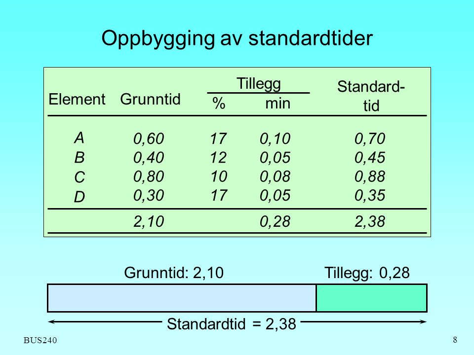 Oppbygging av standardtider