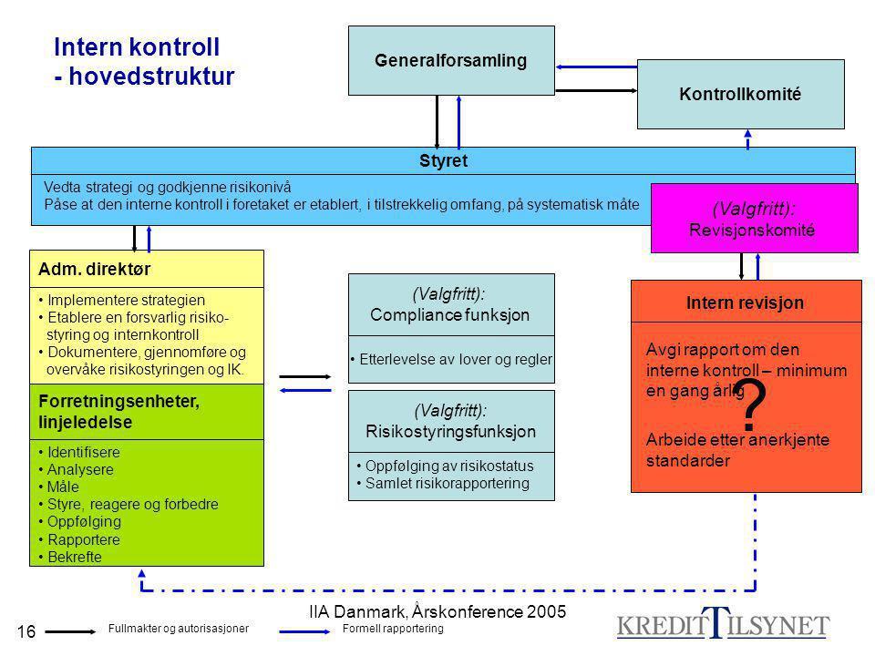Intern kontroll - hovedstruktur (Valgfritt): Generalforsamling