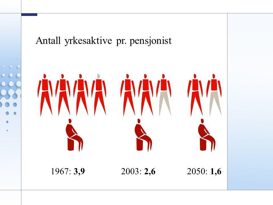 Antall yrkesaktive pr. pensjonist