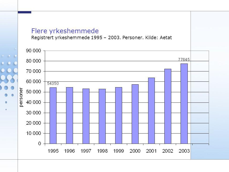 Flere yrkeshemmede Registrert yrkeshemmede 1995 – 2003. Personer