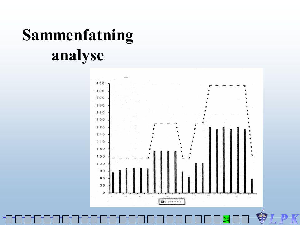 Sammenfatning analyse