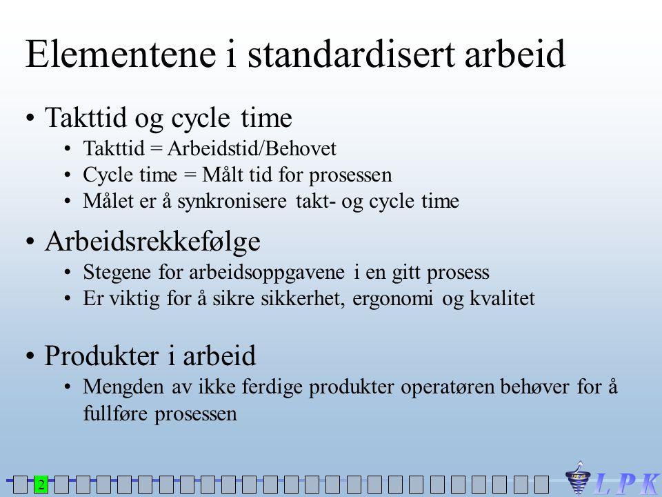 Elementene i standardisert arbeid