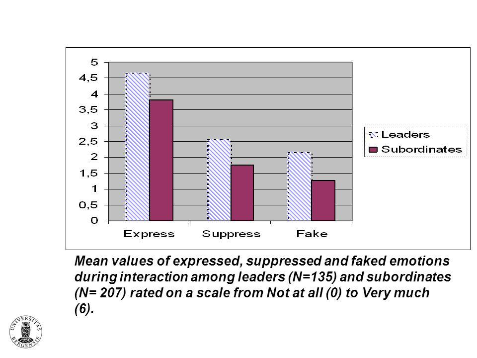 Mean values of expressed, suppressed and faked emotions during interaction among leaders (N=135) and subordinates (N= 207) rated on a scale from Not at all (0) to Very much (6).