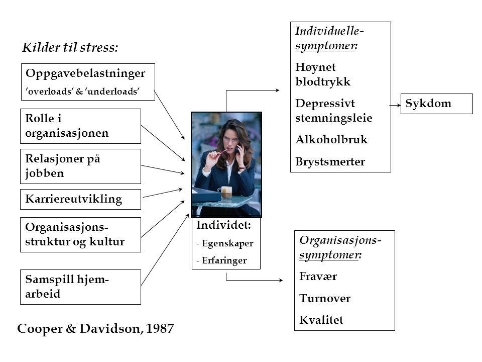 Kilder til stress: Cooper & Davidson, 1987 Individuelle-symptomer: