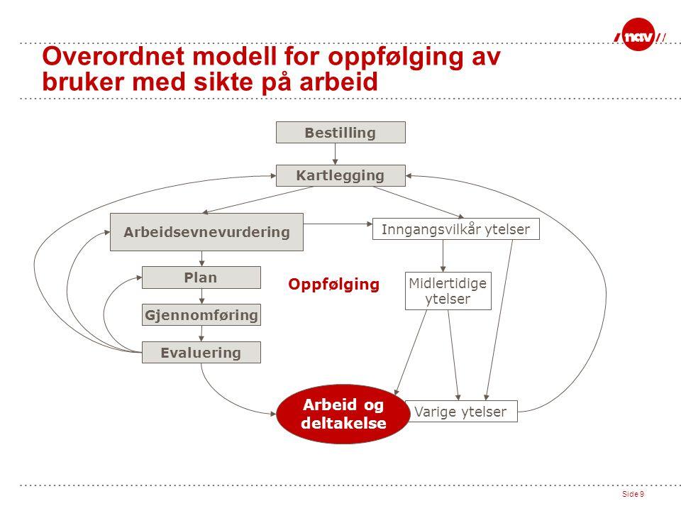 Overordnet modell for oppfølging av bruker med sikte på arbeid
