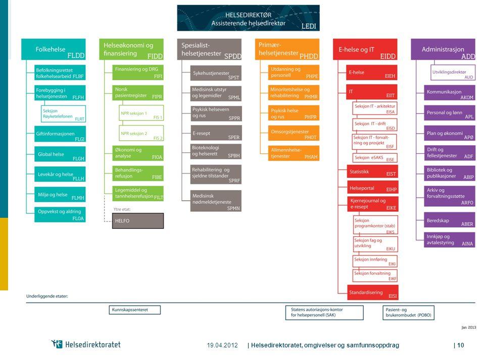 19.04.2012 | Helsedirektoratet, omgivelser og samfunnsoppdrag