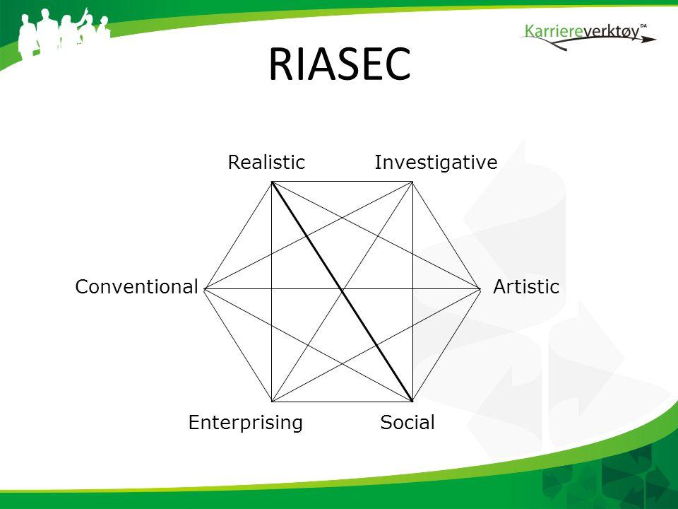 RIASEC Realistic Investigative Conventional Artistic Enterprising