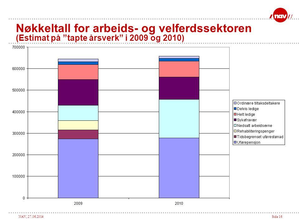 Nøkkeltall for arbeids- og velferdssektoren (Estimat på tapte årsverk i 2009 og 2010)