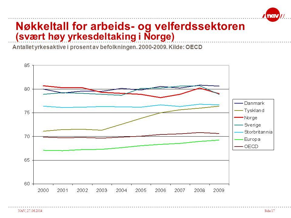 Nøkkeltall for arbeids- og velferdssektoren (svært høy yrkesdeltaking i Norge)