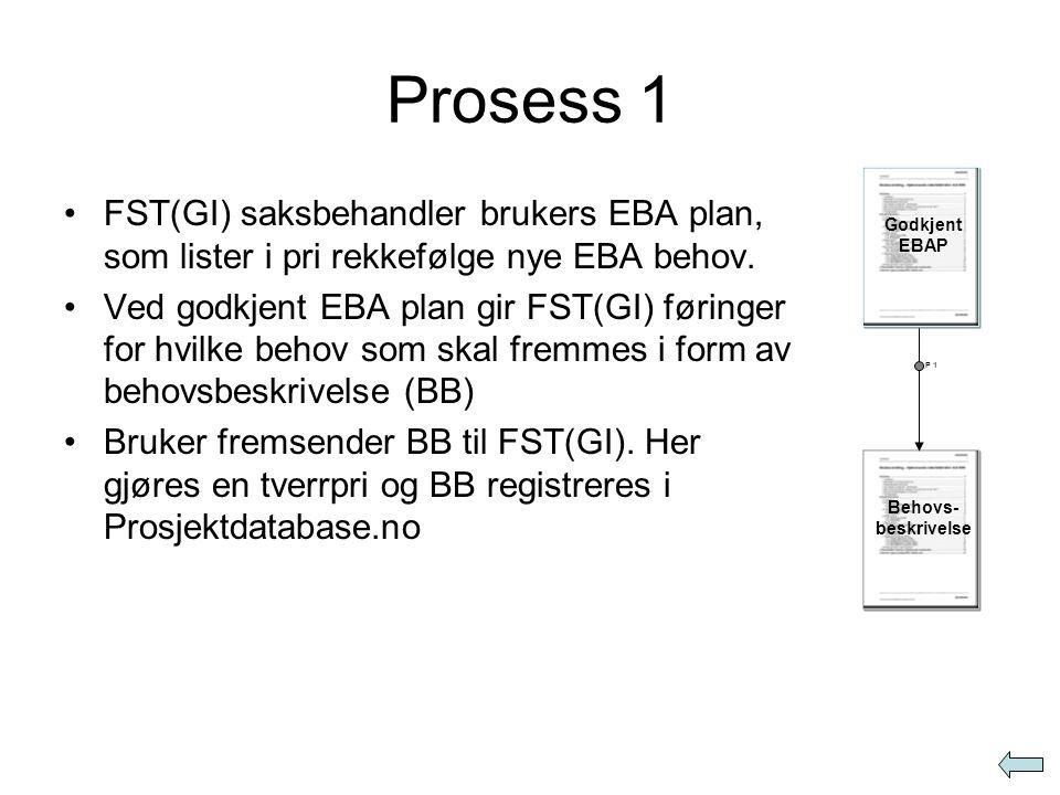 Prosess 1 Godkjent EBAP. FST(GI) saksbehandler brukers EBA plan, som lister i pri rekkefølge nye EBA behov.