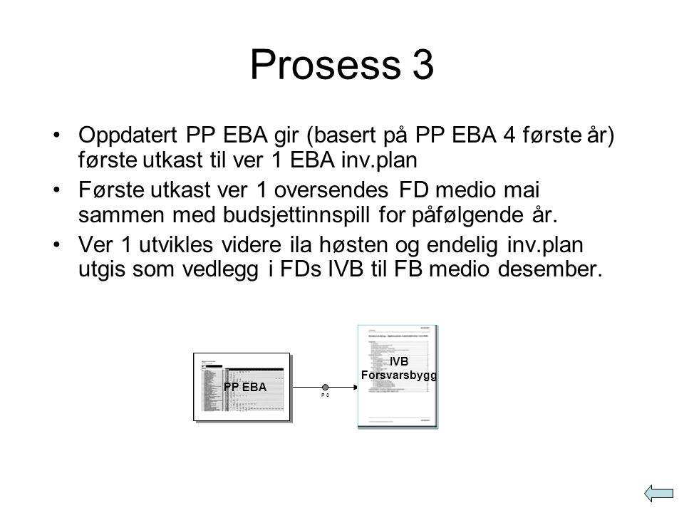 Prosess 3 Oppdatert PP EBA gir (basert på PP EBA 4 første år) første utkast til ver 1 EBA inv.plan.