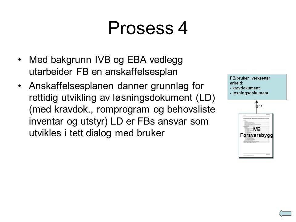 Prosess 4 Med bakgrunn IVB og EBA vedlegg utarbeider FB en anskaffelsesplan.