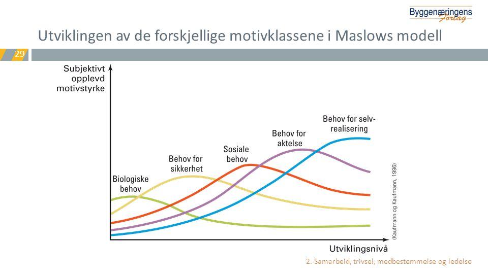 Utviklingen av de forskjellige motivklassene i Maslows modell