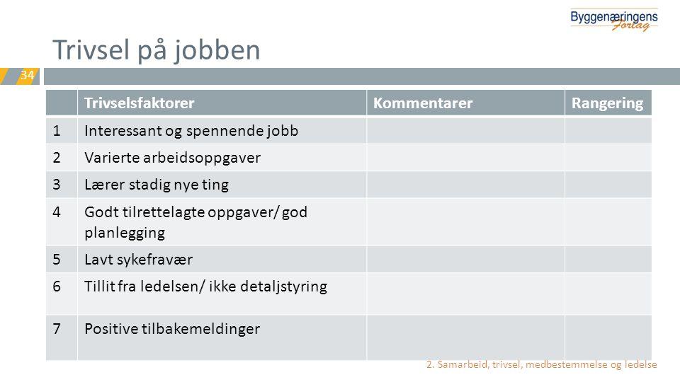 Trivsel på jobben Trivselsfaktorer Kommentarer Rangering 1