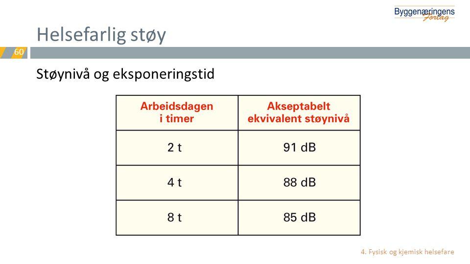 Helsefarlig støy Støynivå og eksponeringstid