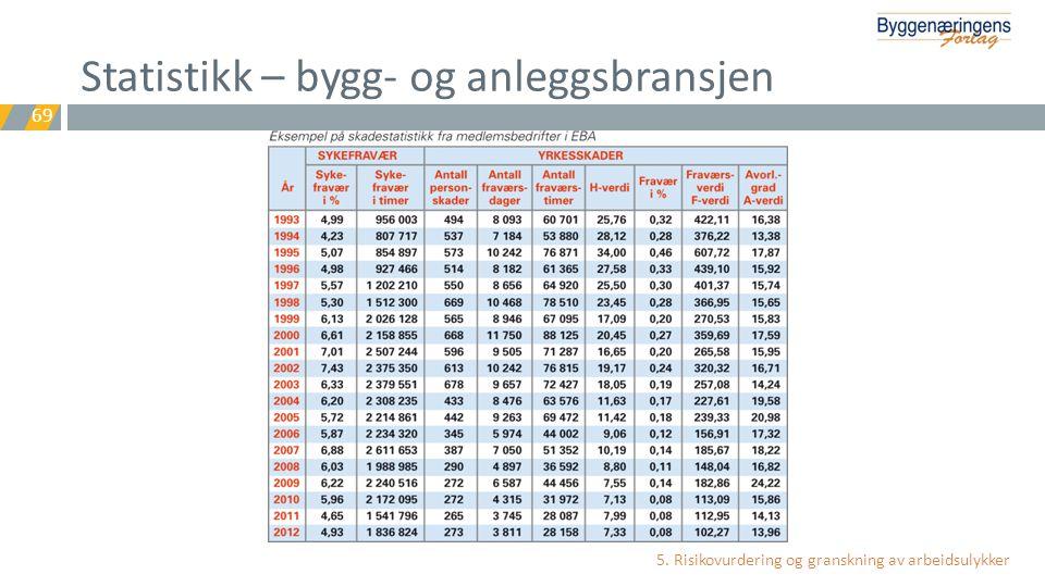 Statistikk – bygg- og anleggsbransjen