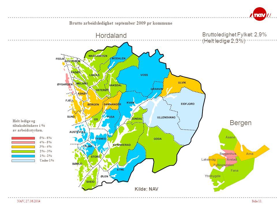 Hordaland Bergen Bruttoledighet Fylket: 2,9% (Helt ledige 2,3%)
