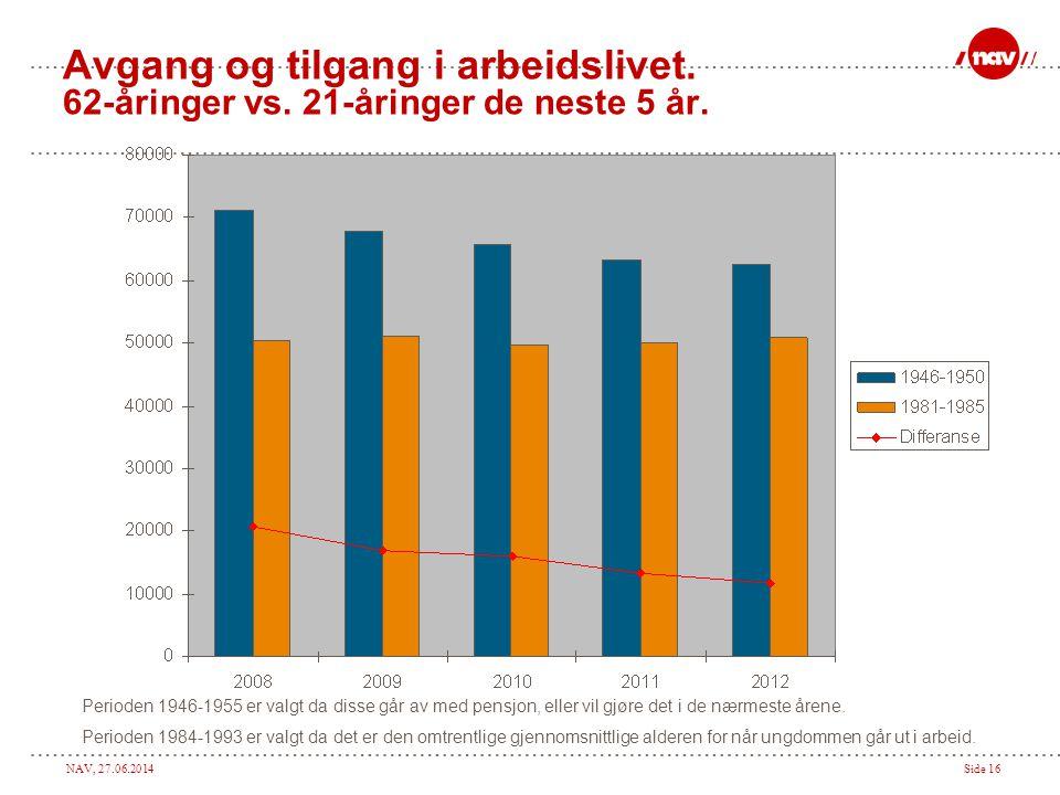 Avgang og tilgang i arbeidslivet. 62-åringer vs