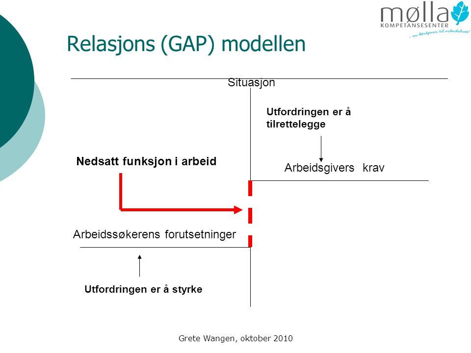 Relasjons (GAP) modellen