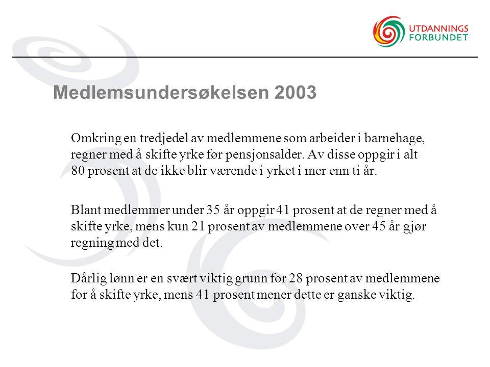 Medlemsundersøkelsen 2003