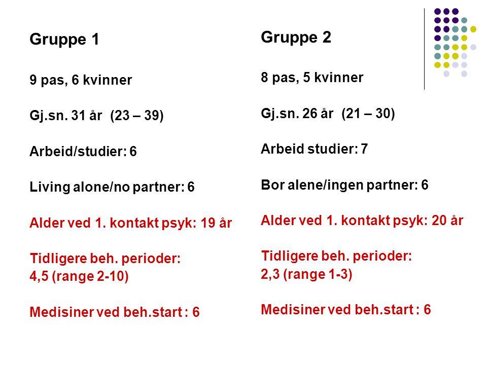Gruppe 2 Gruppe 1 8 pas, 5 kvinner Gj.sn. 26 år (21 – 30)