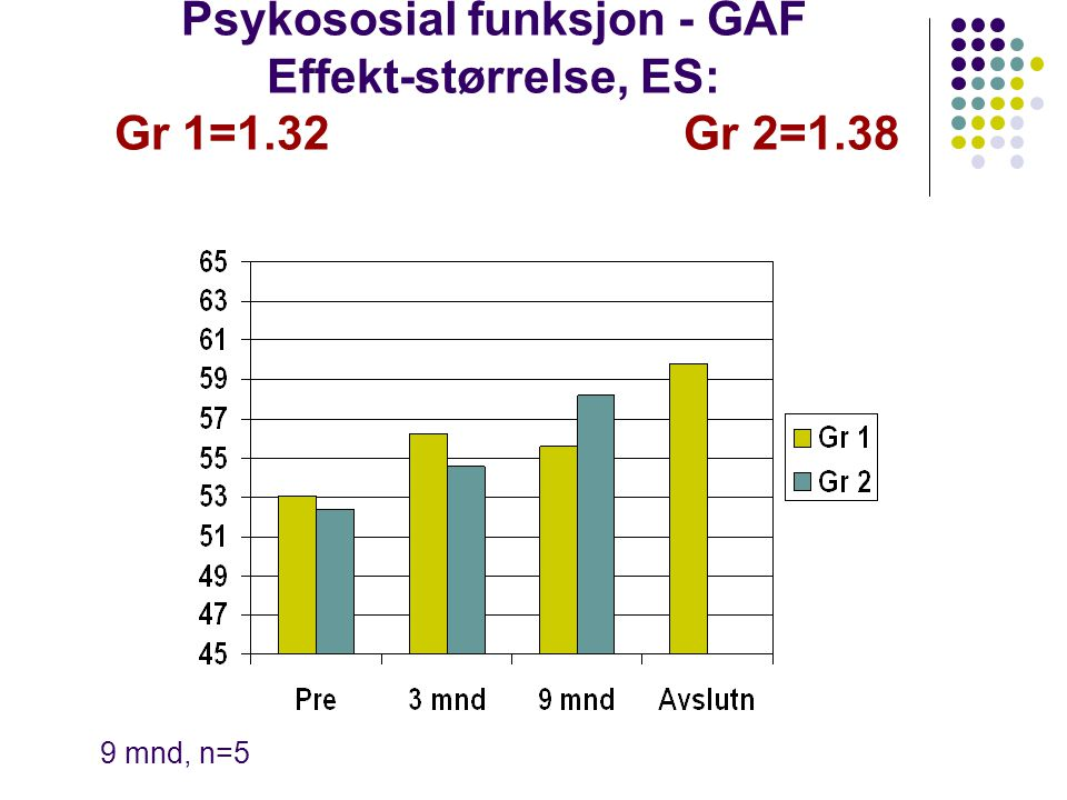 Psykososial funksjon - GAF Effekt-størrelse, ES: Gr 1=1.32 Gr 2=1.38