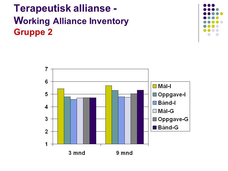 Terapeutisk allianse - Working Alliance Inventory Gruppe 2