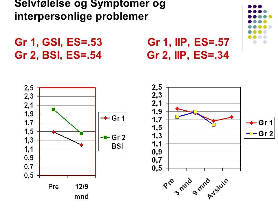 Selvfølelse og Symptomer og interpersonlige problemer Gr 1, GSI, ES=
