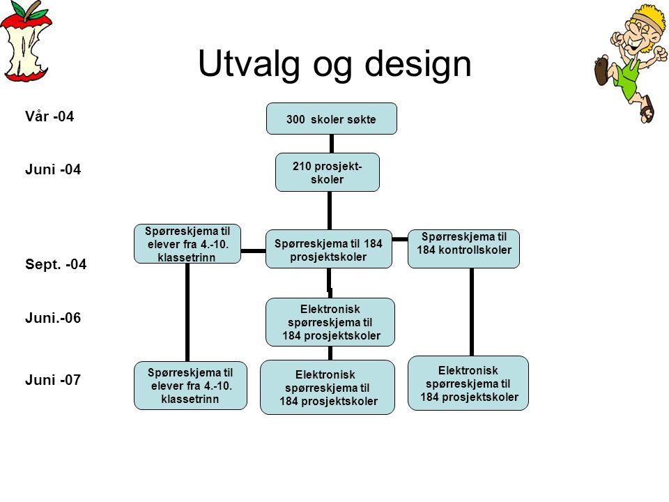 Utvalg og design Vår -04 Juni -04 Sept. -04 Juni.-06 Juni -07