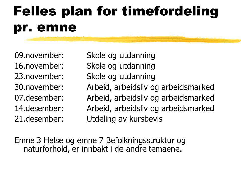 Felles plan for timefordeling pr. emne