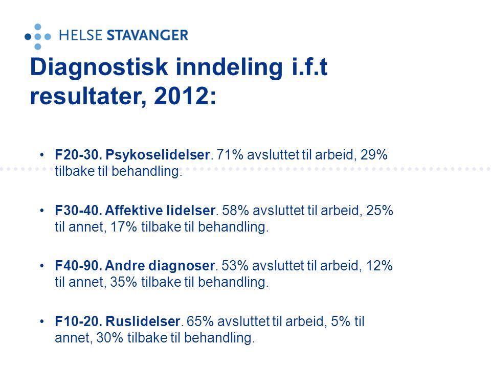 Diagnostisk inndeling i.f.t resultater, 2012: